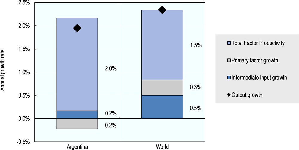 Figure 3.6. Argentina: Composition of agricultural output growth, 2006-15