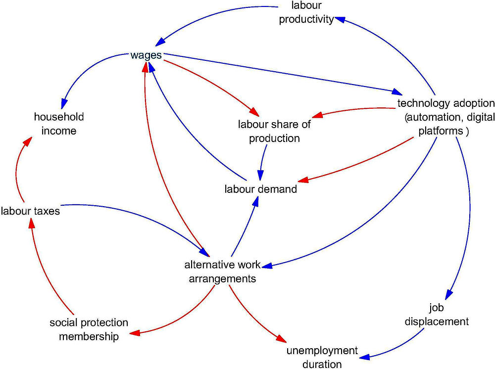 Figure 10.2. Example systems map of labour market interactions with technology