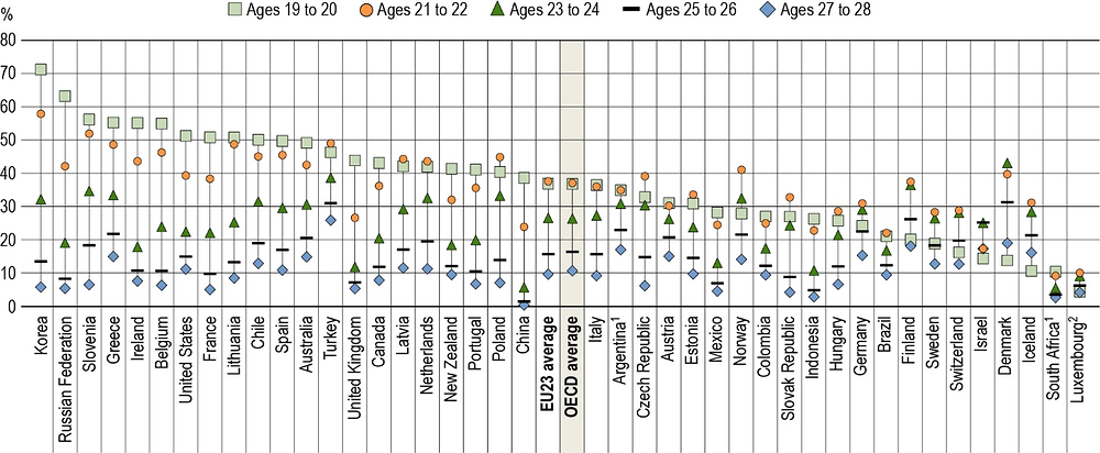 Figure B1.1. Tertiary enrolment rates from age 19 to age 28 (2017)