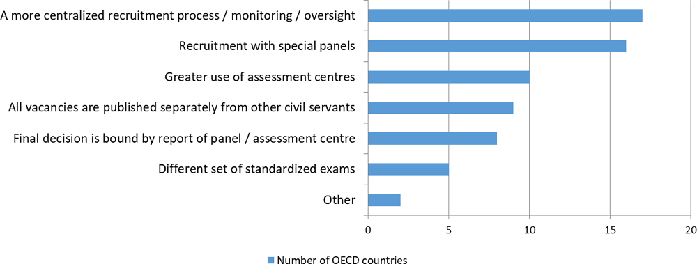 Figure 5.1. Common elements of selection processes for senior managers in OECD countries