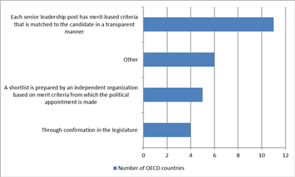 Figure 5.3. Accountability for merit in political appointments in OECD countries