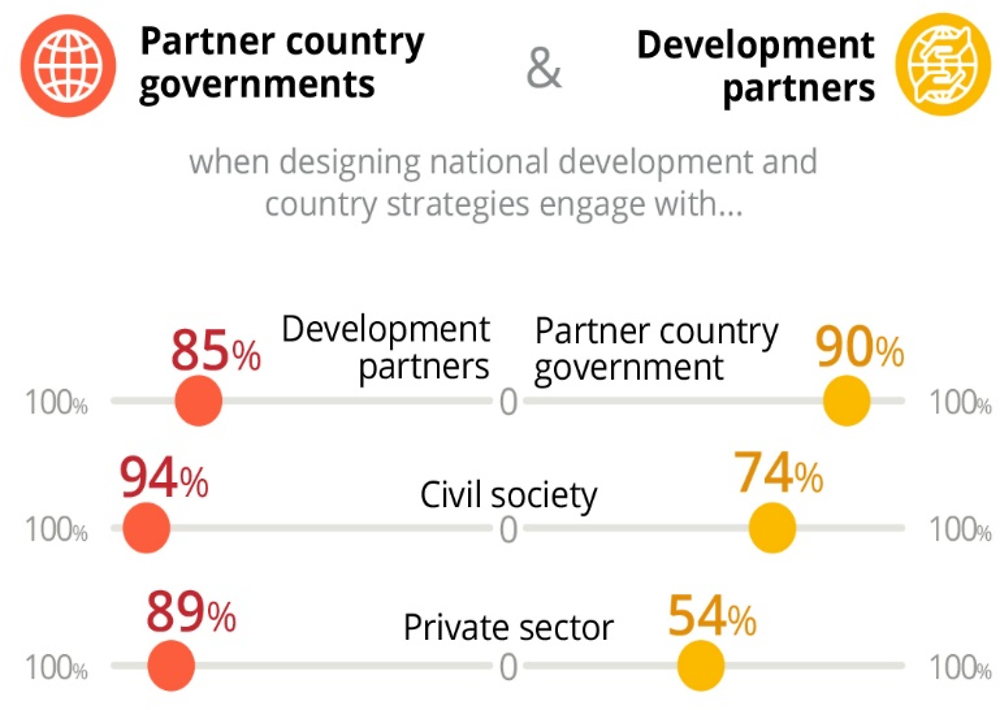Figure 1.8. Partner country governments and development partners consult with a variety of stakeholders