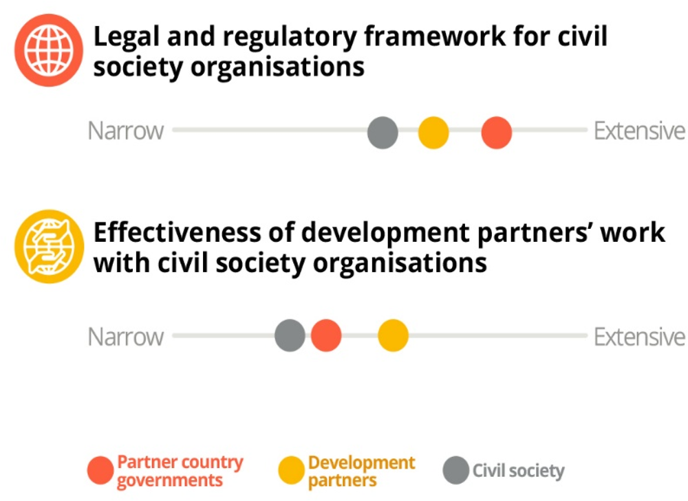 Figure 1.9. Civil society organisations' enabling environment is deteriorating