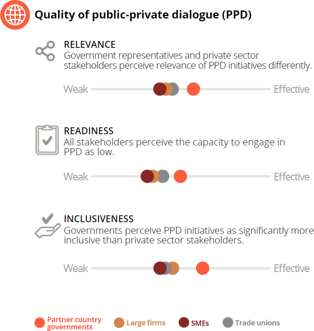 Figure 1.10. Views on the quality of public-private dialogue are diverging