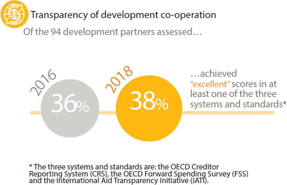 Figure 1.11. Transparency of development co-operation remains steady