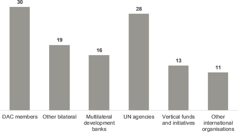 Figure 1.3. Types of development partners that participated in the 2018 Monitoring Round