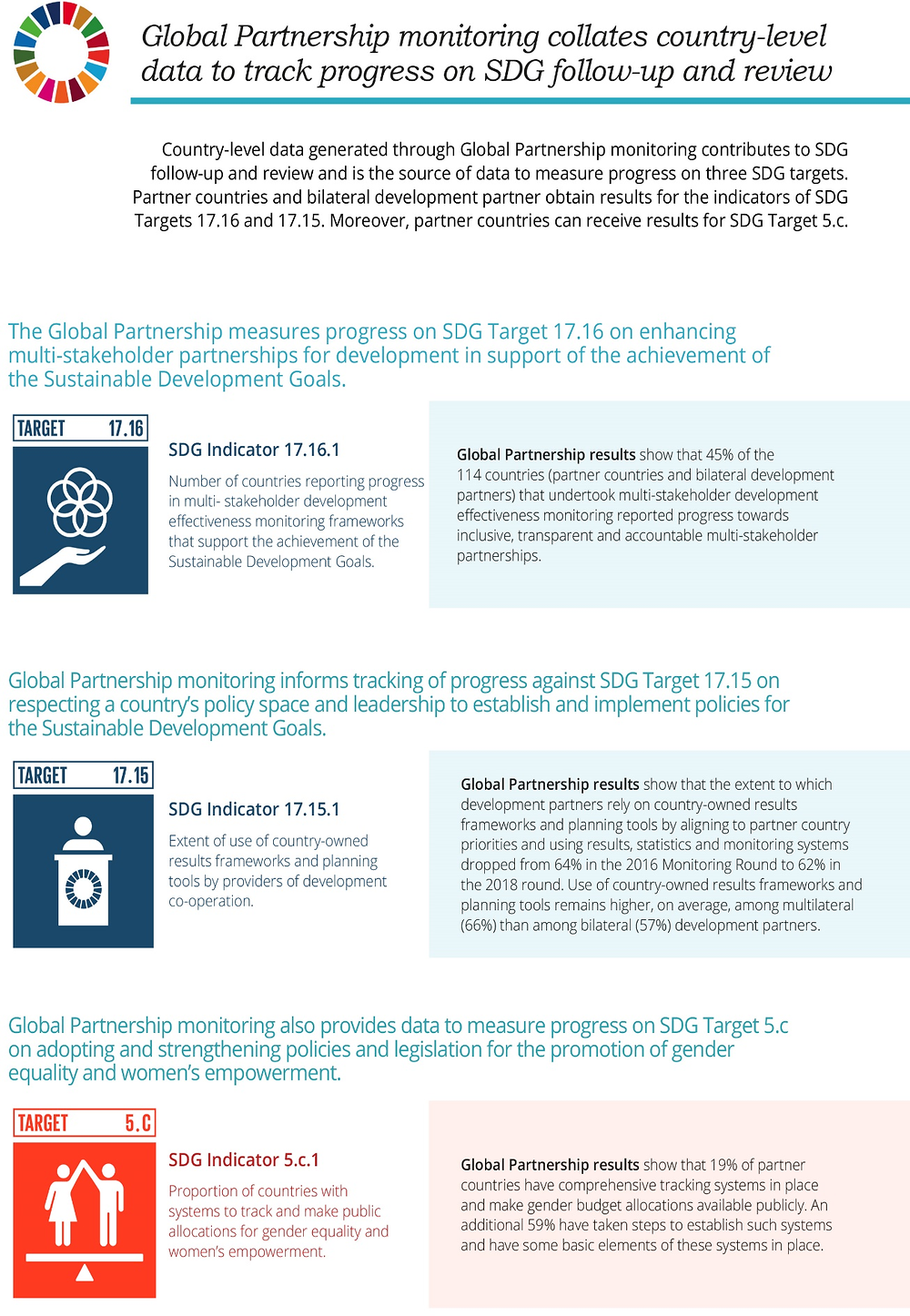 Infographic 1.1. Global Partnership monitoring and the SDGs