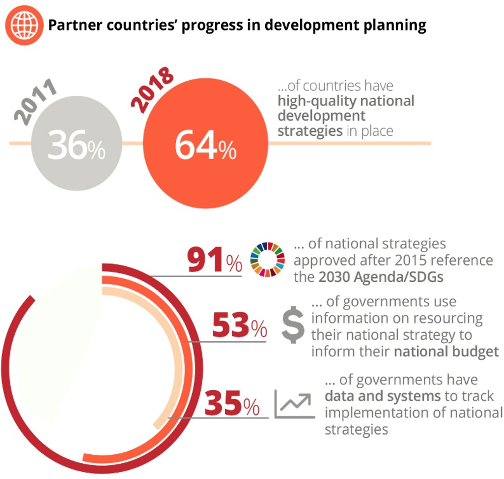 Figure 1.4. Partner countries' progress in development planning is significant