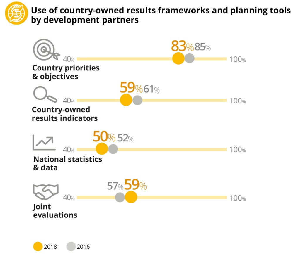 Figure 1.5. Use of country-owned results frameworks and planning tools by development partners is declining