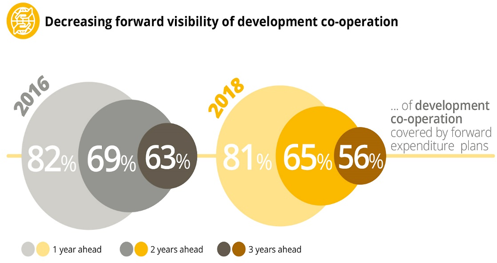 Figure 1.6. Decreasing forward visibility of development co-operation