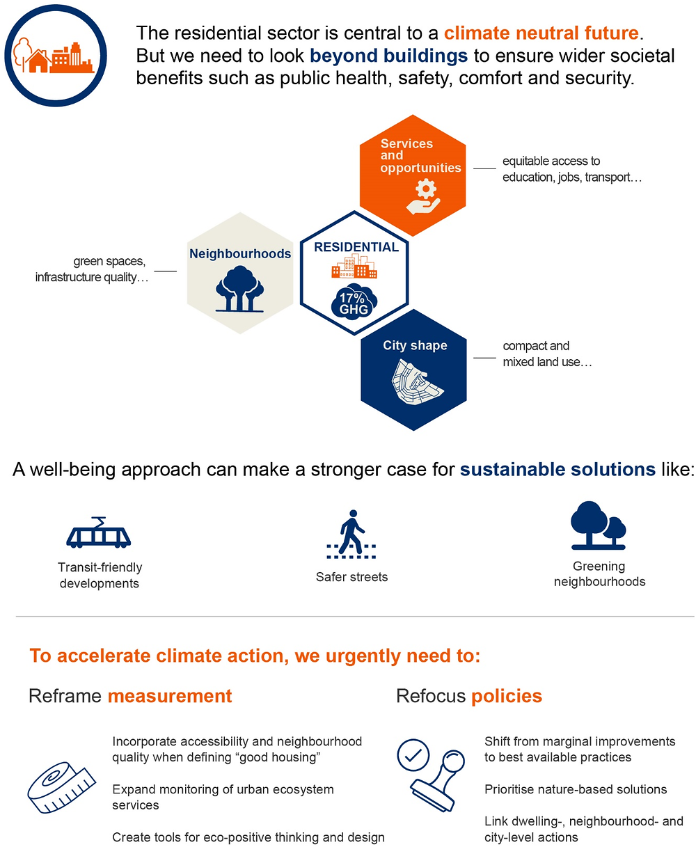 Infographic 4.1. Building sustainable dwellings, neighbourhoods and communities