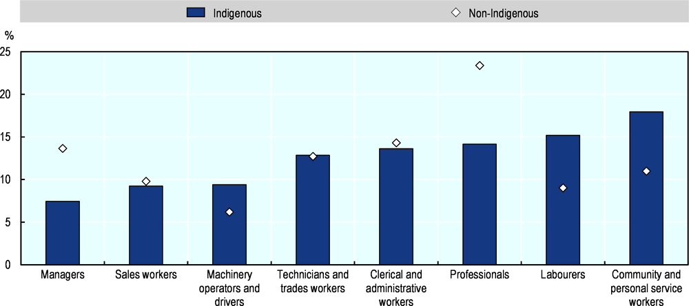 Figure 2.20. Share of Indigenous and non-Indigenous employment by occupation, 2016