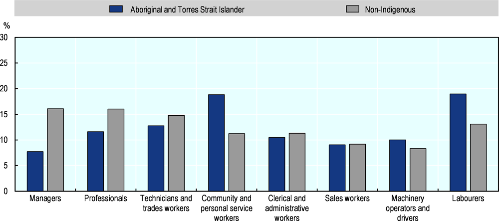 Figure 2.22. Share of workers by occupation, predominantly rural regions, Indigenous and non-Indigenous, 2016