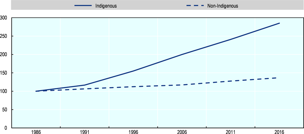 Figure 2.2. Demographic change of Indigenous and non-Indigenous peoples, 1986-2016