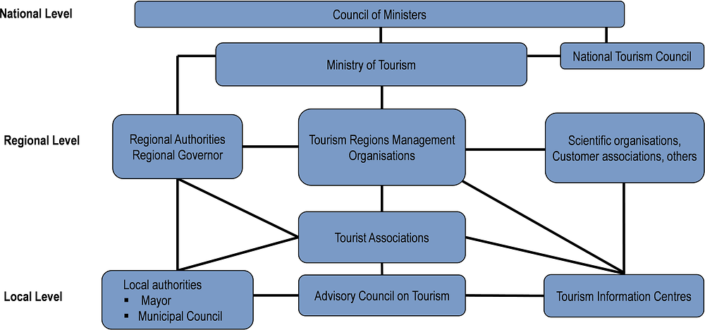 Bulgaria: Organisational chart of tourism bodies