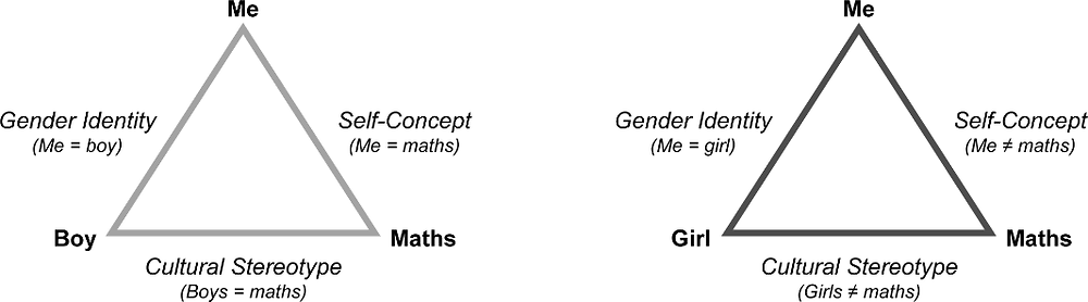 Figure 3.1. Children's mental network about mathematics, self and gender