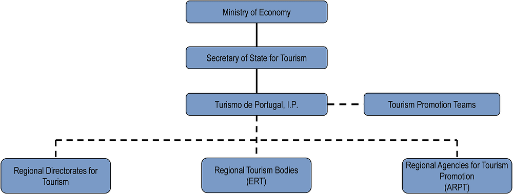 Portugal: Organisational chart of tourism bodies