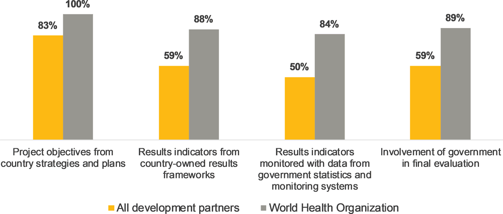 Figure 5.9. The World Health Organization outperforms on project-level alignment