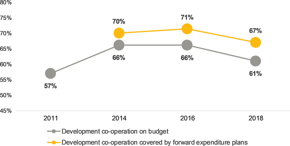 Figure 5.13. Availability of forward expenditure plans and share of development co-operation on budget follow the same trend