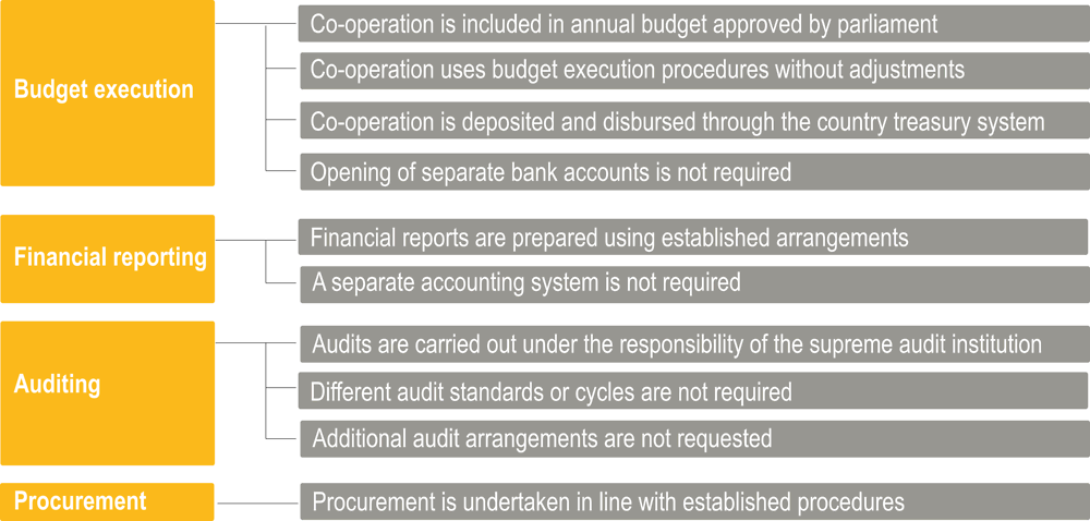 Figure 5.15. Characteristics of use of country public financial management systems