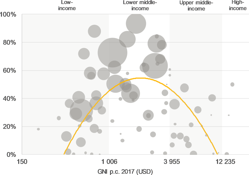 Figure 5.18. Lower middle-income countries show highest use of country systems