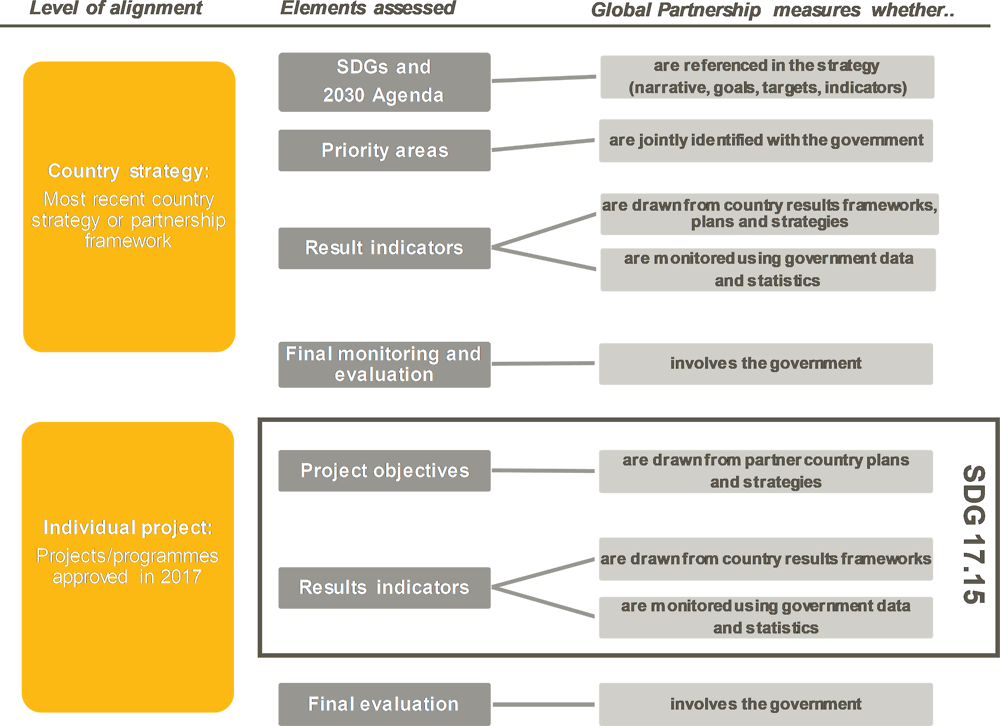 Figure 5.2. Alignment to national development priorities in country strategies and individual projects
