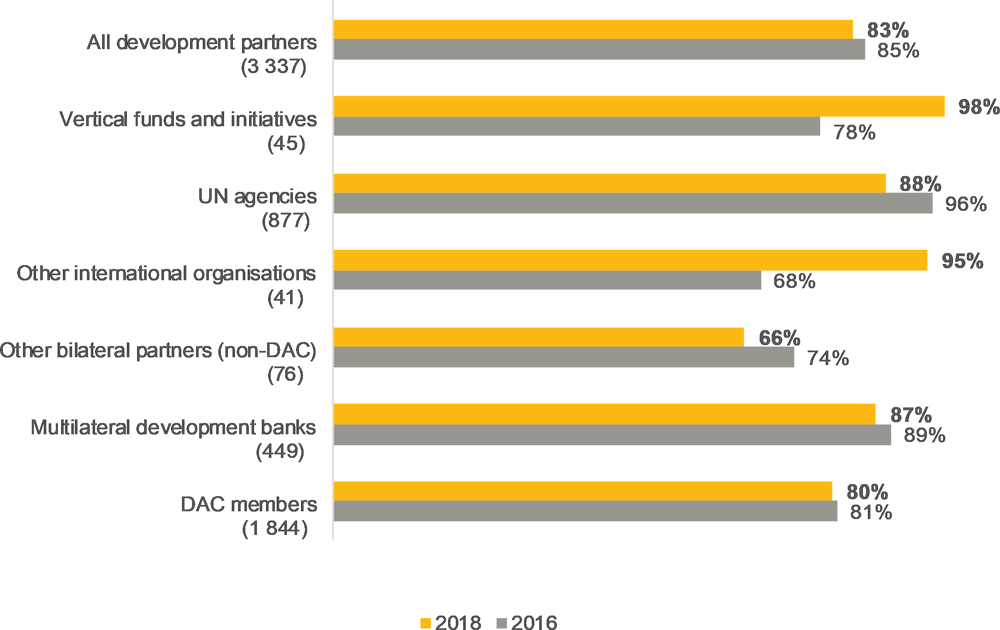 Figure 5.4. Alignment of project objectives has decreased for most development partners