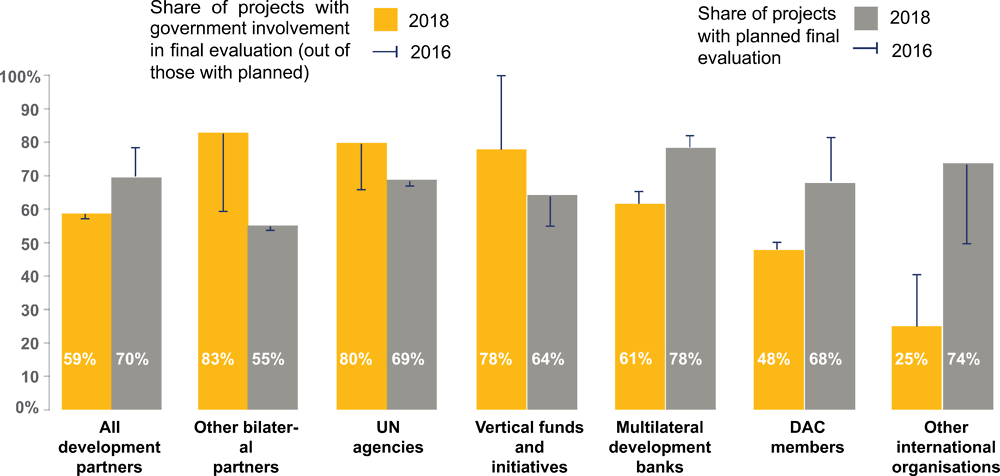 Figure 5.8. Government involvement in evaluations has slightly increased, but remains mixed across development partners