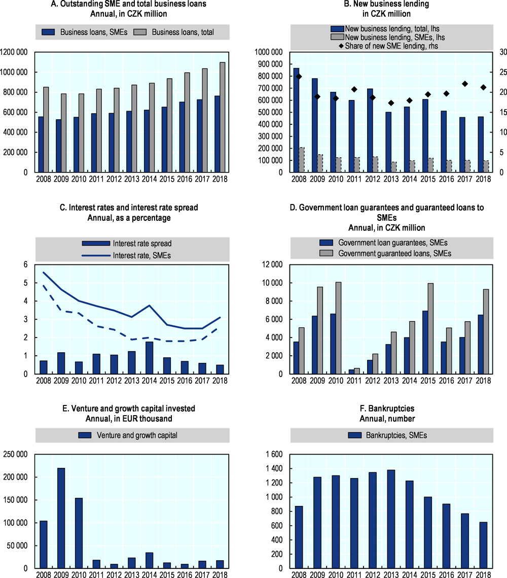 Figure 11.3. Trends in SME and entrepreneurship finance in the Czech Republic