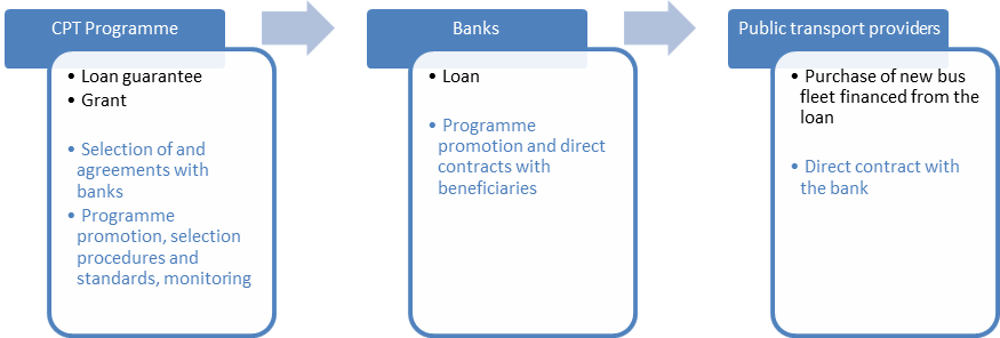 Figure 2.9. Option 1 – Financing from commercial loans