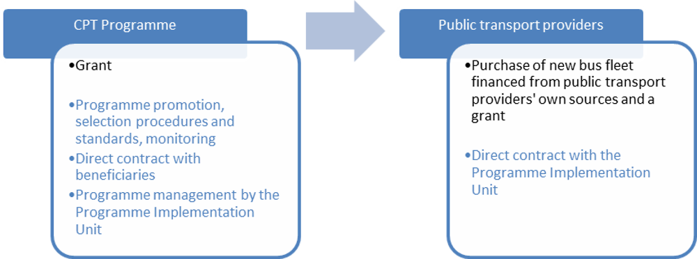Figure 2.10. Option 2 – Financing from own sources and public grant