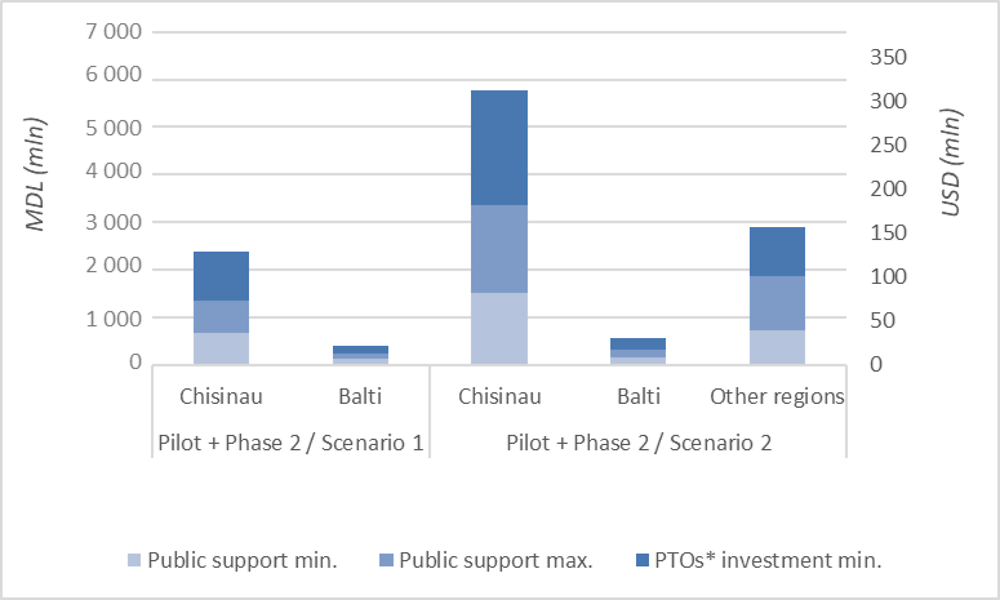 Figure 2.12. Total investment costs of the CPT Programme in Chisinau and Balti