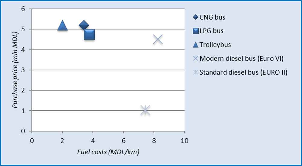 Figure 2.13. Relationship between purchase price and fuel costs for diesel and cleaner buses