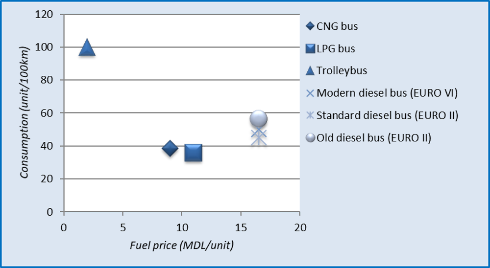 Figure 2.14. Relationship between consumption and fuel price for diesel and cleaner buses