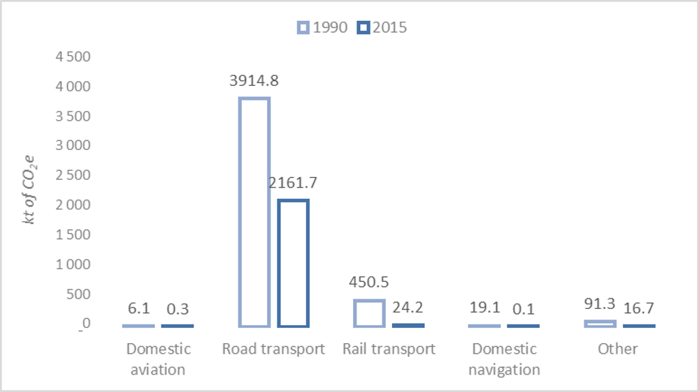 Figure 2.1. Direct GHG emissions from transport in Moldova, 1990-2015