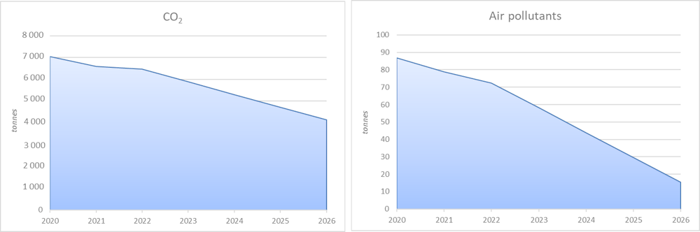 Figure 2.5. CO2 and air pollutants emissions following fleet modernisation in Balti, 2020-26