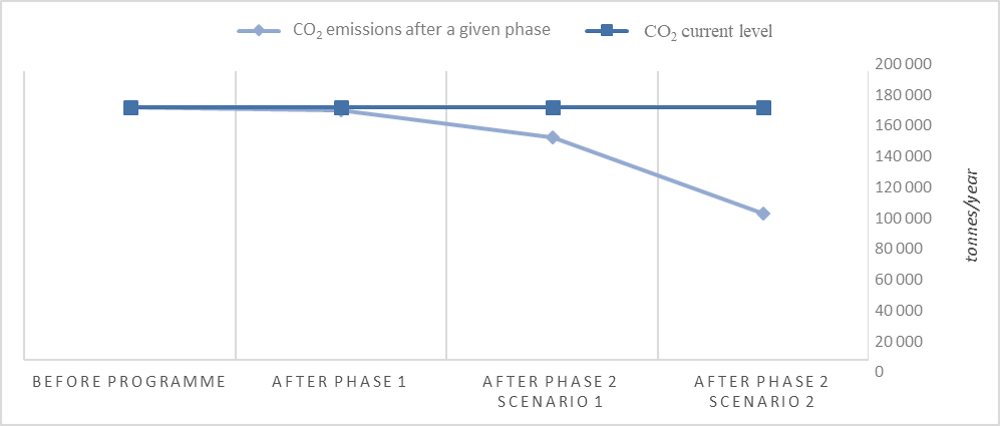 Figure 2.6. Potential carbon dioxide reductions resulting from the CPT Programme