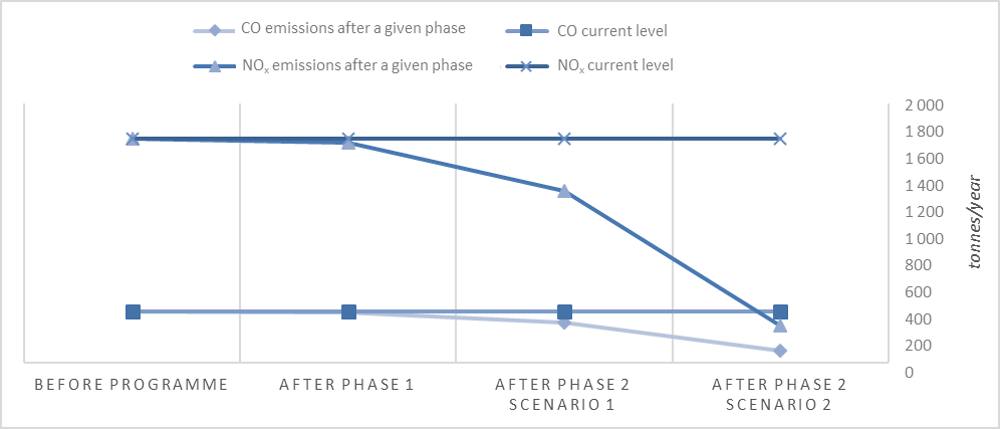 Figure 2.7. Potential carbon monoxide and nitrogen oxides reductions resulting from the CPT Programme