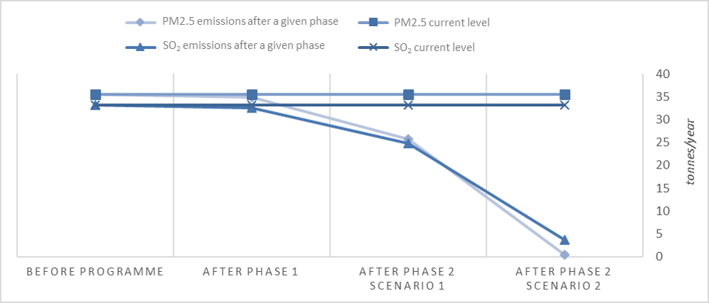 Figure 2.8. Potential particulates and sulphur dioxide reductions resulting from the CPT Programme