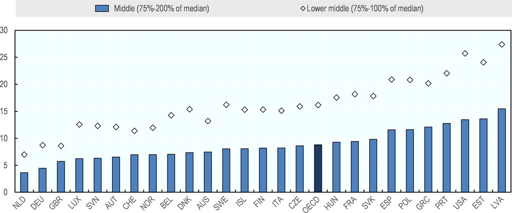 Figure 2.9. One out of ten middle-income households slide into low income after a period of four years