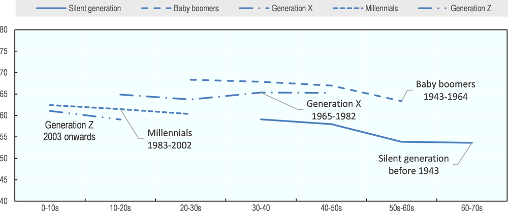 Figure 2.10. It has become more difficult for younger generations to belong to the middle-income class