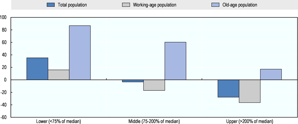 Figure 2.16. The net effect of taxes and benefits depends on the age of heads of household