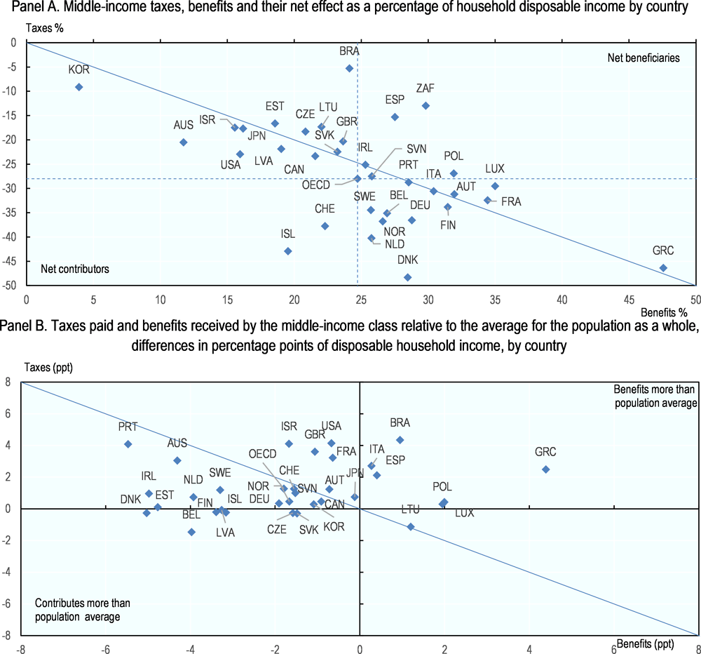 Figure 2.17. The net effect of taxes and benefits on middle incomes across OECD countries
