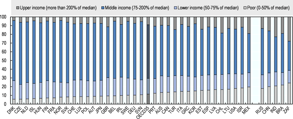 Figure 2.1. The middle-income class forms the bulk of the population in almost all OECD countries