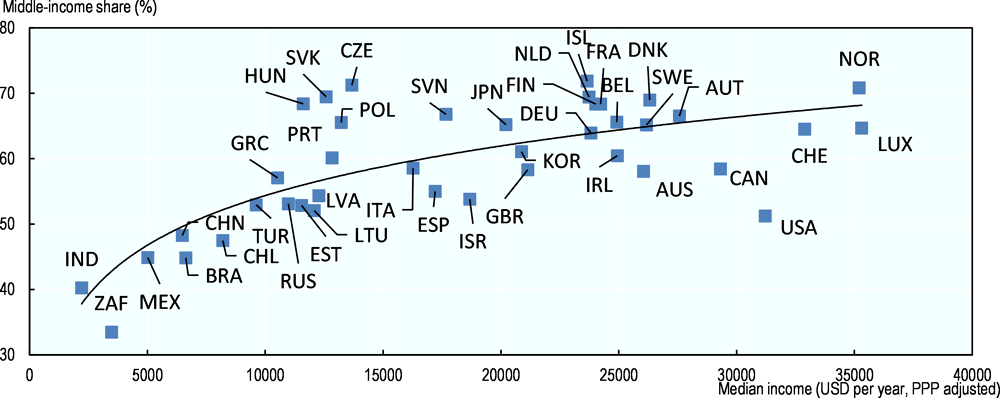 Figure 2.2. Middle-income classes are larger in higher-income countries