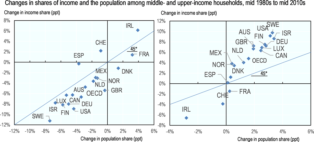 Figure 2.5. The middle-income class's share of income declined more steeply than its share of the population in most countries