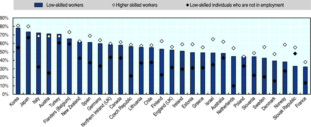 Figure 3.2. Low-skilled workers' time-related barriers to learning are similar to the OECD average