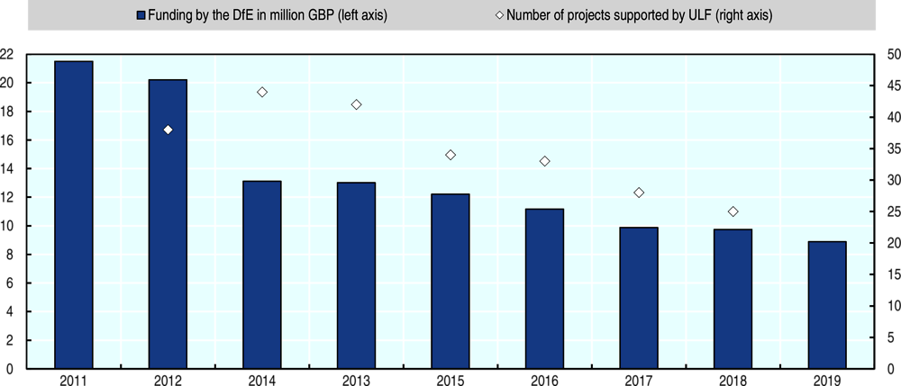 Figure 3.3. The Union Learning Fund and the number of projects supported by it have declined since 2011