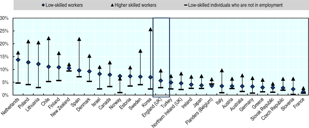 Figure 3.4. Participation of low-skilled workers in open or distance education in England (UK) is relatively low