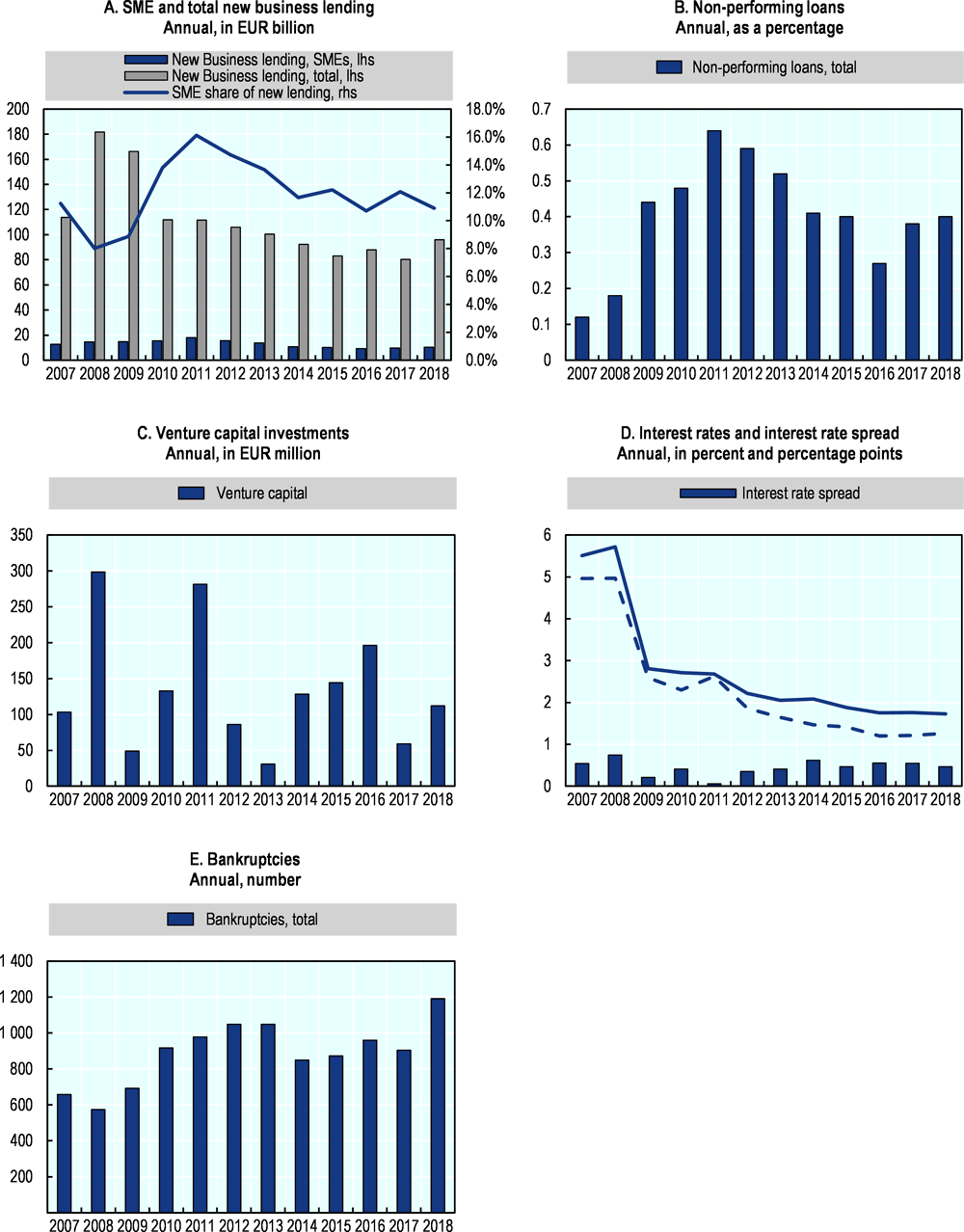 Figure 29.2. Trends in SME and entrepreneurship finance in Luxembourg